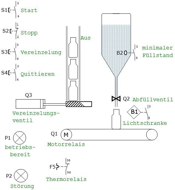 Charmant Betriebsablaufdiagramm Zeitgenössisch - Elektrische ...